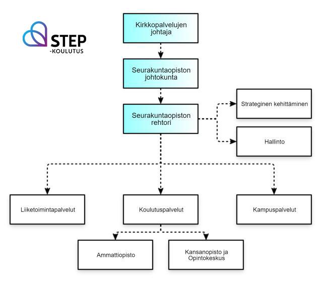 STEP-koulutuksen organisaatiokaavio