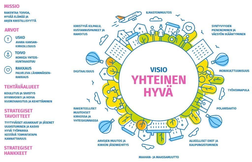 Kuvassa Kirkkopalvelut ry:n strategian huoneentaulu.